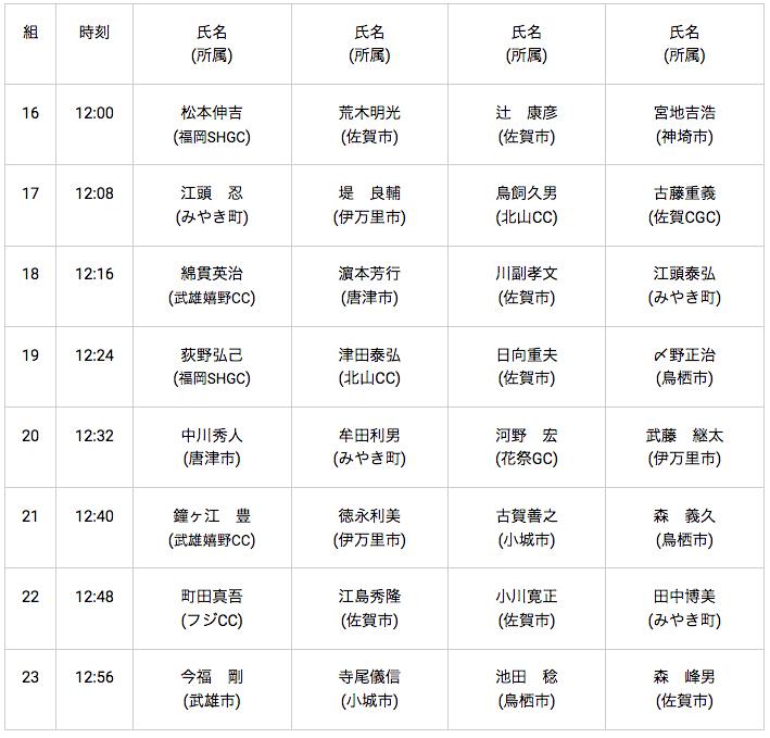 0817ブリヂストンCC:pm,in:男子60~