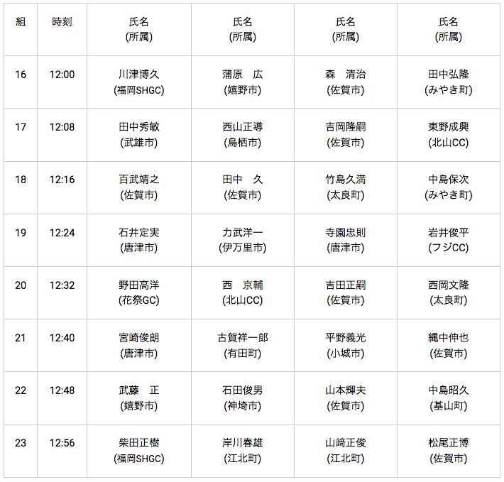 0817ブリヂストンCC:pm,out:男子60~