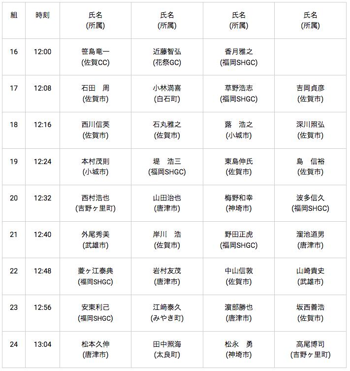 0817唐津GC:pm,in:男子50~