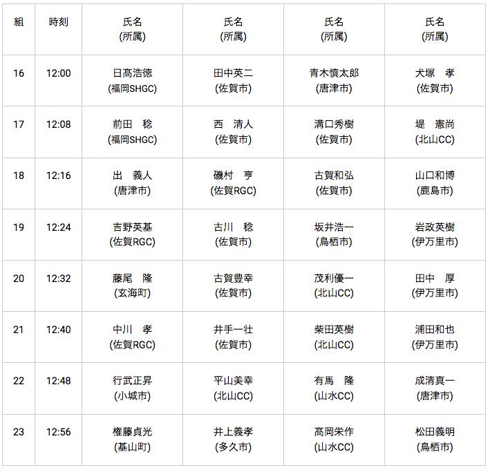 0817唐津GC:pm,out:男子50~